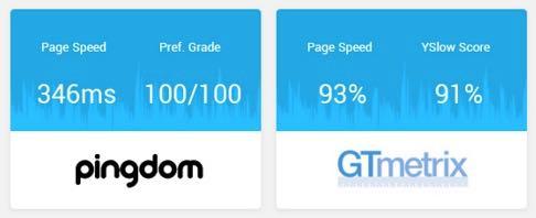 SEO Optimized & Tested on GTMatrix & Pingdom