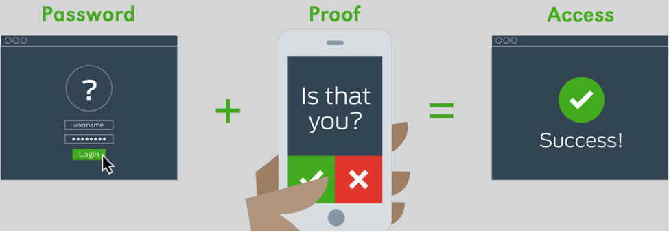 Use Two-Factor Authentication