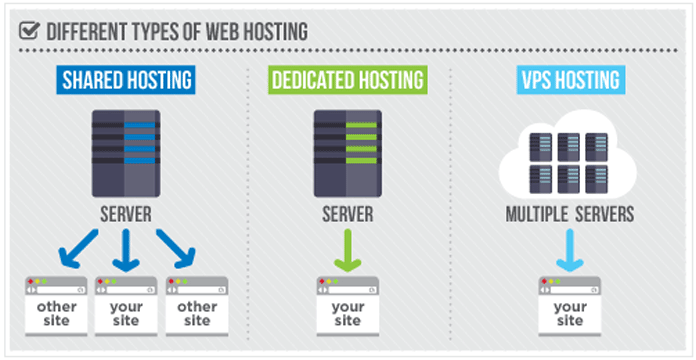 How to Choose the Right Web Hosting for WordPress