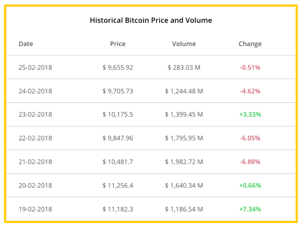 Display Historical Data of Cryptocurrency Coin Prices